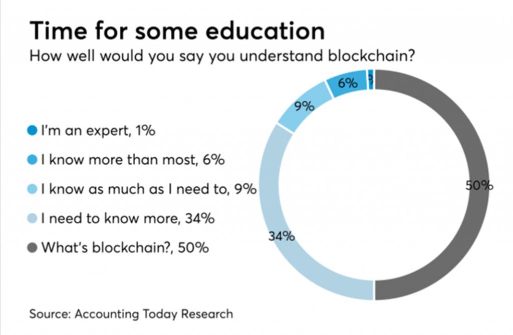 Accountants are unaware of blockchain